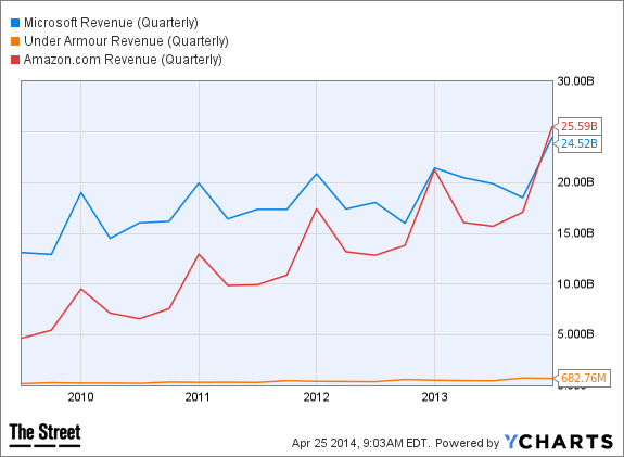 MSFT Revenue (Quarterly) Chart
