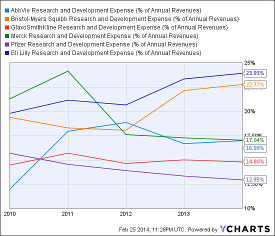 ABBV Research and Development Expense (% of Annual Revenues) Chart