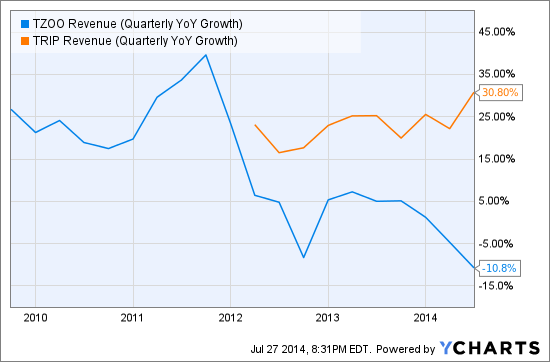 TZOO Revenue (Quarterly YoY Growth) Chart