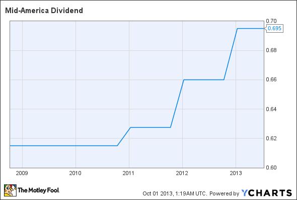 MAA Dividend Chart