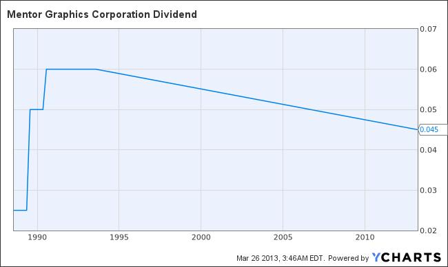 MENT Dividend Chart