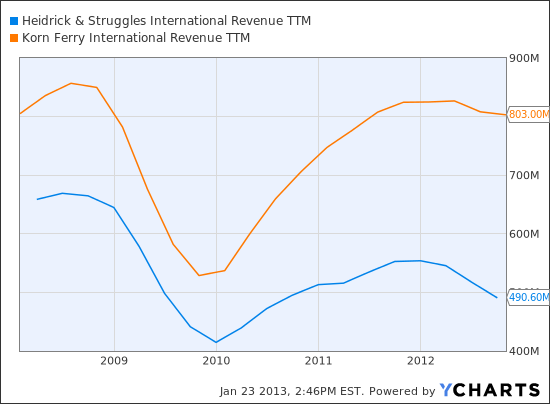 HSII Revenue TTM Chart