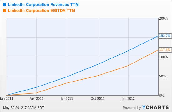 LNKD Revenues TTM Chart