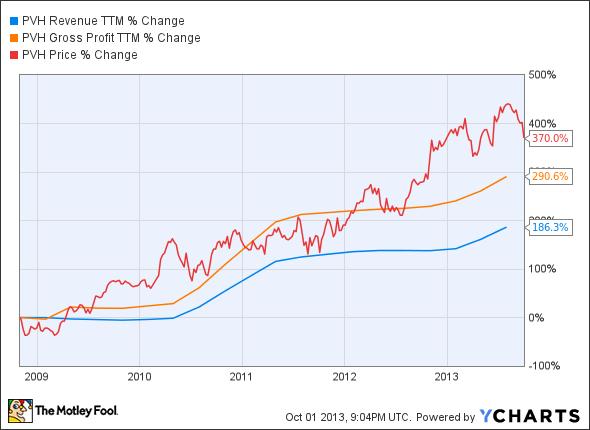 PVH Revenue TTM Chart