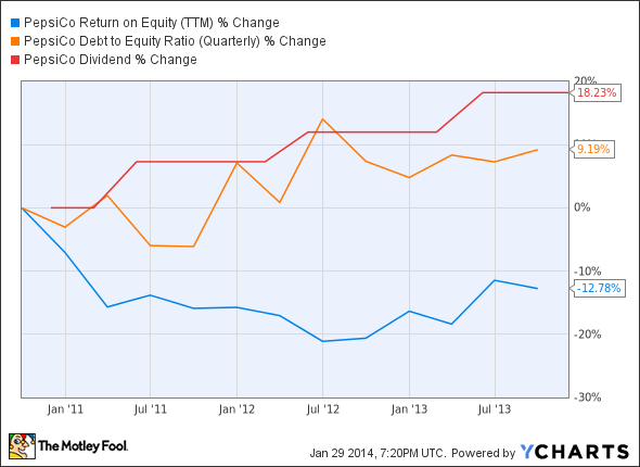 PEP Return on Equity (TTM) Chart