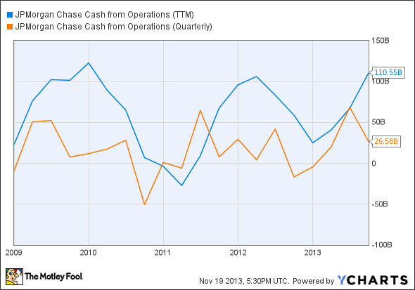 JPM Cash from Operations (TTM) Chart