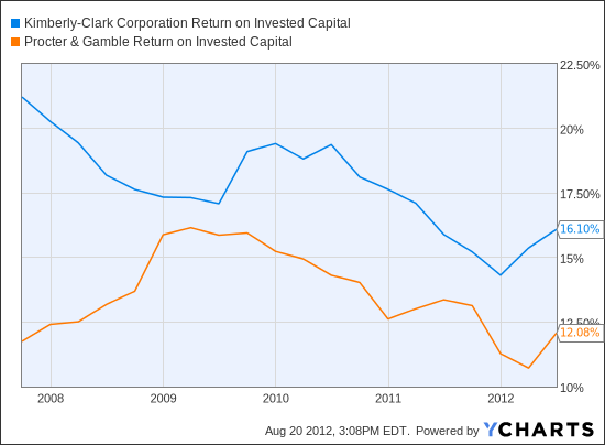 KMB Return on Invested Capital Chart