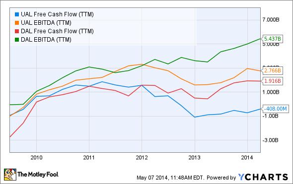 UAL Free Cash Flow (TTM) Chart