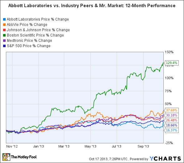 ABT Chart