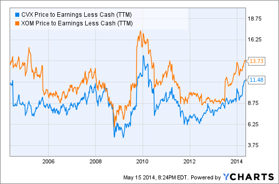 CVX Price to Earnings Less Cash (TTM) Chart