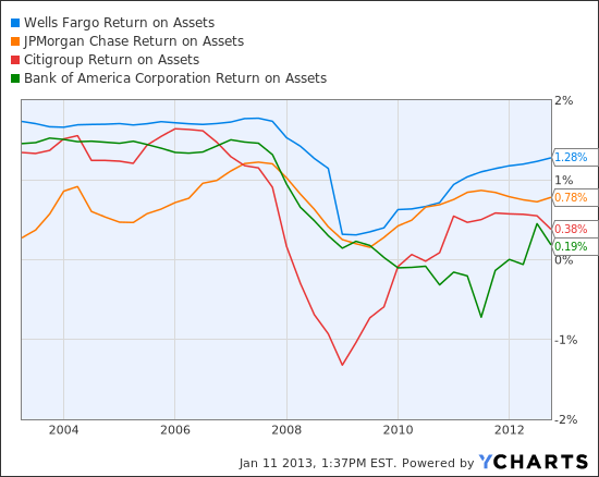 WFC Return on Assets Chart