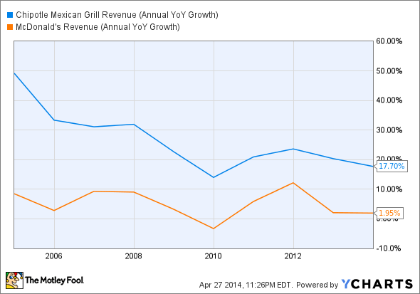 CMG Revenue (Annual YoY Growth) Chart