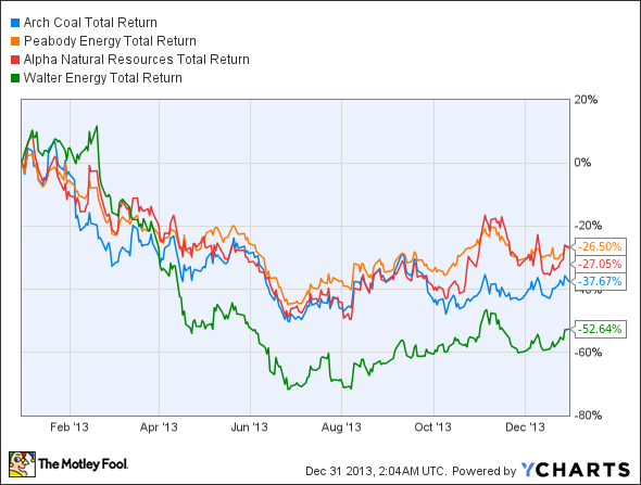 ACI Total Return Price Chart