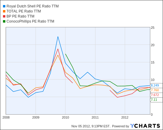 RDSA PE Ratio TTM Chart
