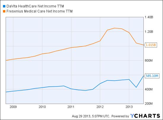 DVA Net Income TTM Chart
