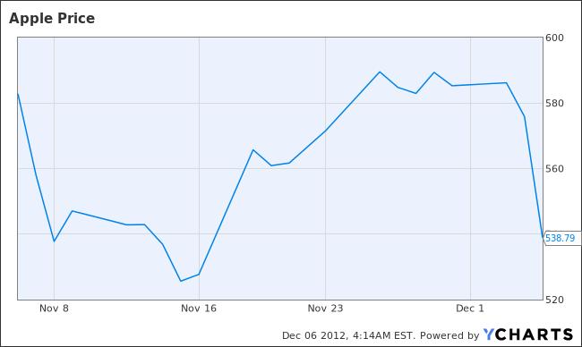 Azioni Apple in borsa in contrasto con le previsioni del trimestre.