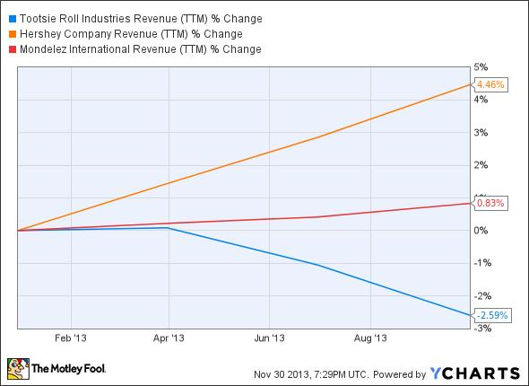 TR Revenue (TTM) Chart