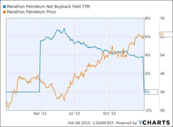 MPC Net Buyback Yield TTM Chart