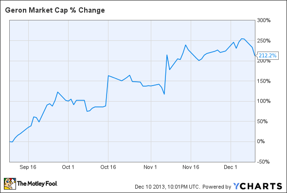 GERN Market Cap Chart
