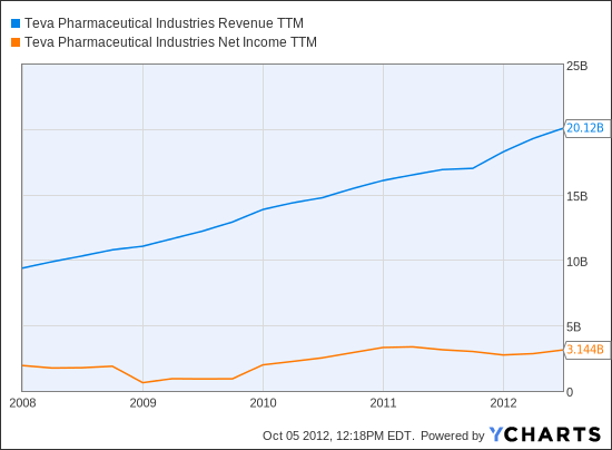 TEVA Revenue TTM Chart
