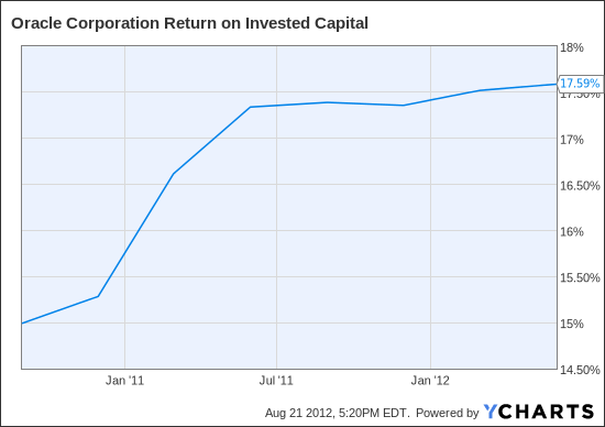 ORCL Return on Invested Capital Chart