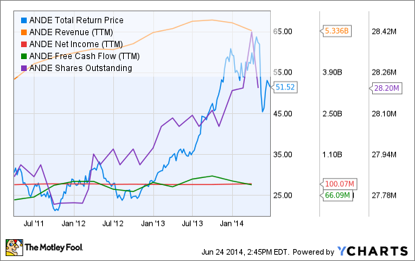 ANDE Total Return Price Chart