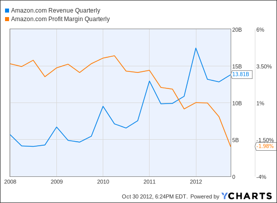AMZN Revenue Quarterly Ch