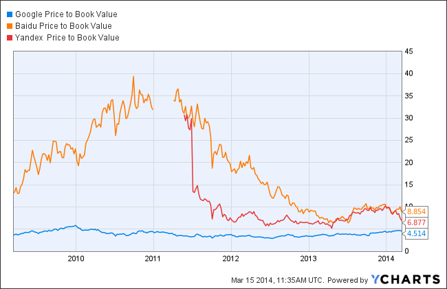 GOOG Price to Book Value Chart