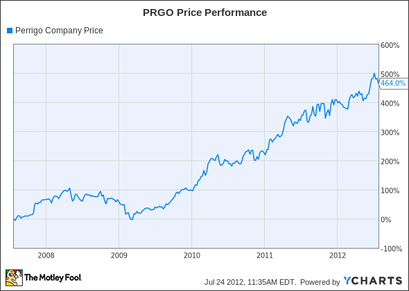 PRGO Chart