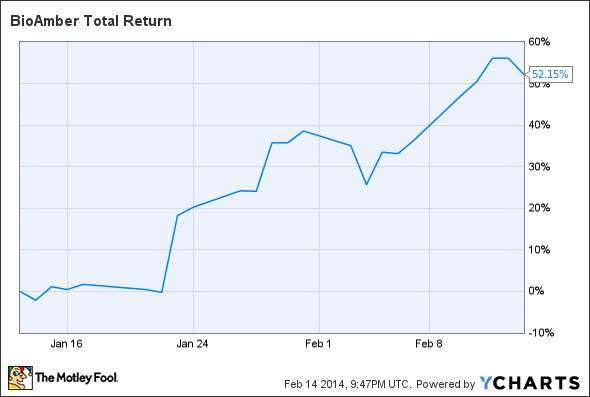 BIOA Total Return Price Chart