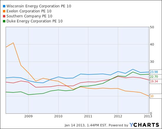 WEC PE 10 Chart