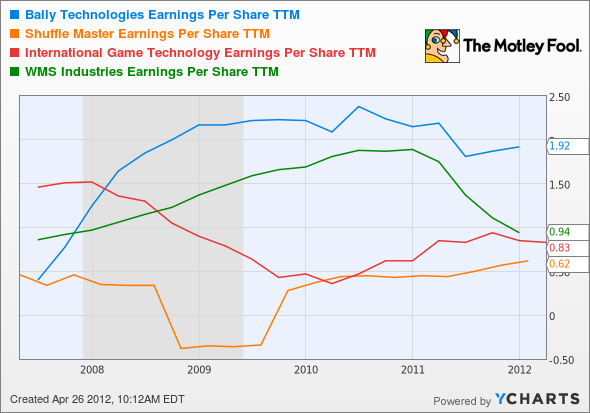 BYI Earnings Per Share TTM Chart