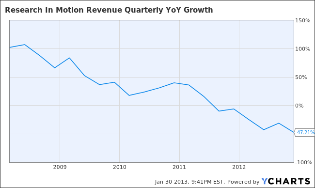 RIMM Revenue Quarterly YoY Growth Chart