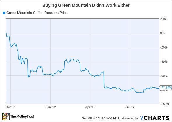 GMCR Chart