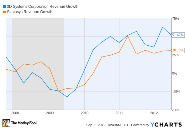 DDD Revenue Growth Chart