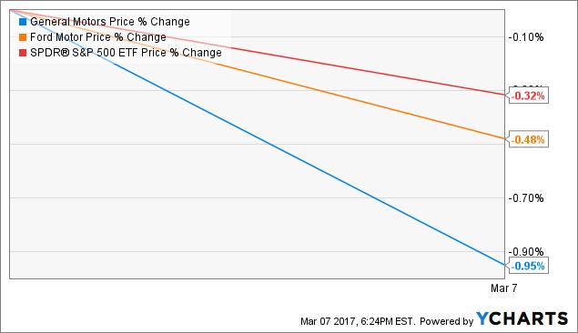 General motors sold opel stock price declines general for General motors pension plan