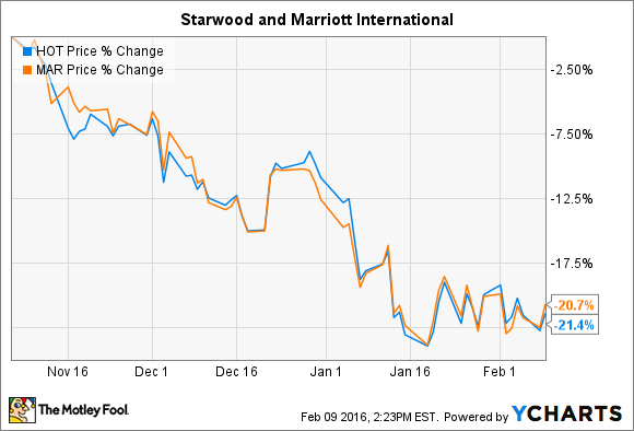 Why Starwood Hotels Resorts Stock Fell 10 In January Nasdaq