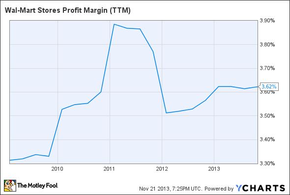 WMT Profit Margin (TTM) Chart