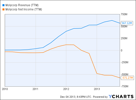 MCP Revenue (TTM) Chart