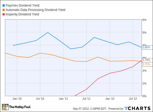 PAYX Dividend Yield Chart