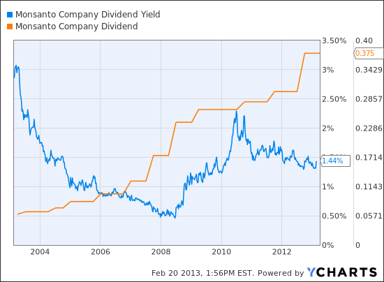 MON Dividend Yield Chart