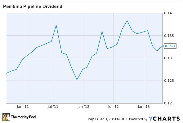 PBA Dividend Chart