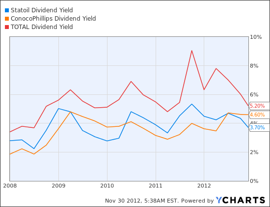 STO Dividend Yield Chart