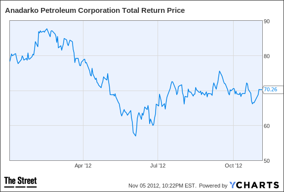APC Total Return Price Chart