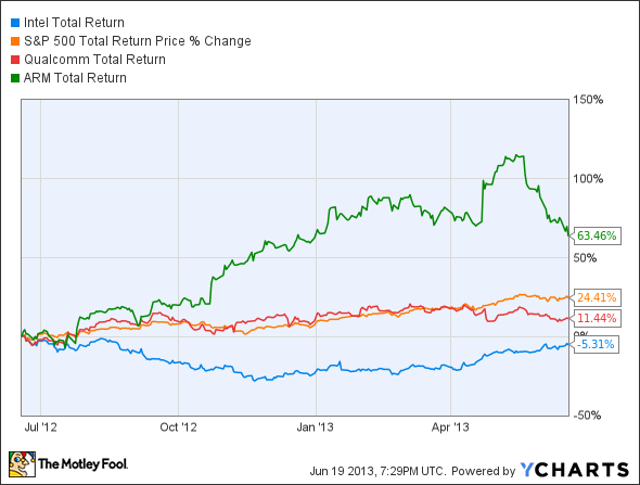 Intel stock Total Return Price Chart