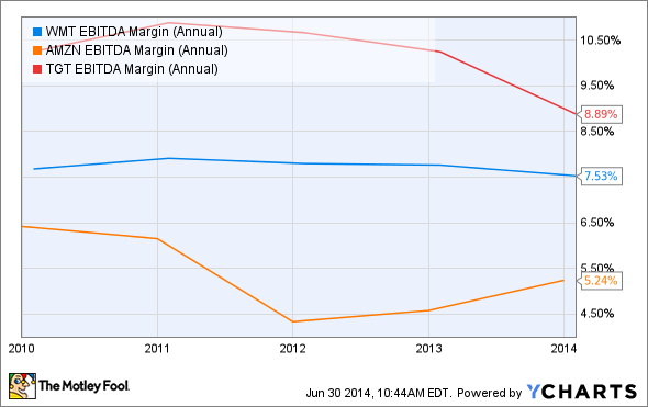 WMT EBITDA Margin (Annual) Chart