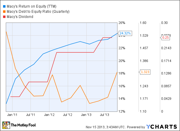 M Return on Equity (TTM) Chart