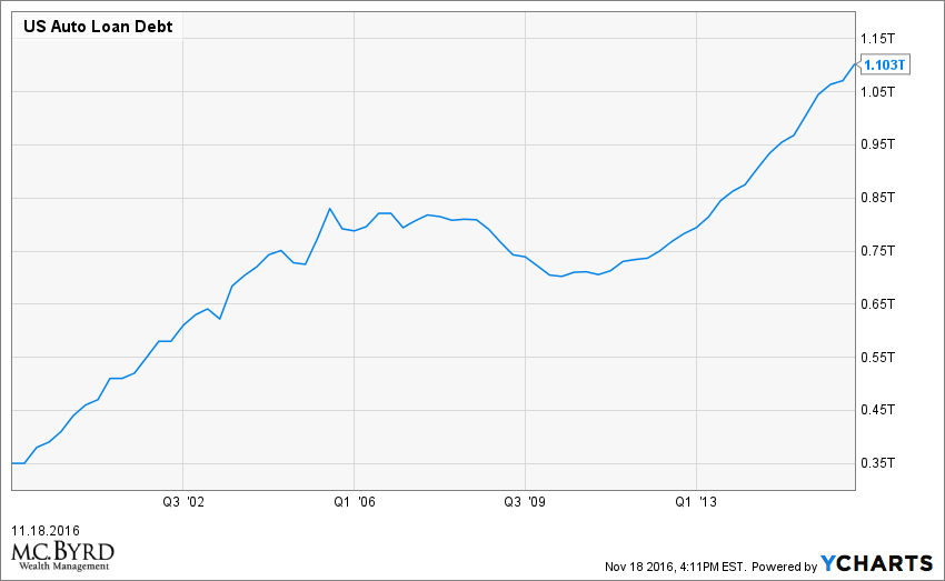 US Auto Loan Debt Chart