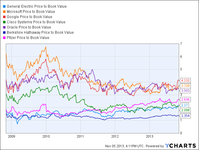 GE Price to Book Value Chart