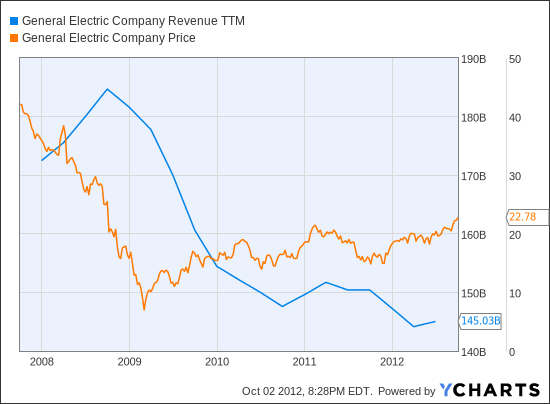 GE Revenue TTM Chart